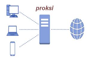 Что такое прокси сервер? и как это чудо работает..?