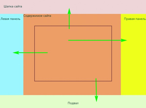 свойство grid-template